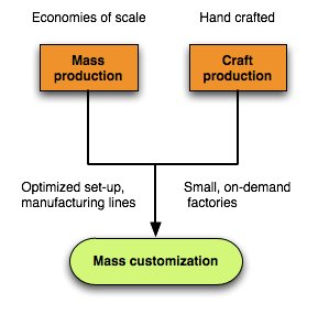 mass customization Through the use of mass customization producers appeal to consumers by providing a product that matches or comes close to their ideal product while allowing producers to utilize improved workflows and technology to maintain high output and obtain cost savings comparable to a pure mass production environment.