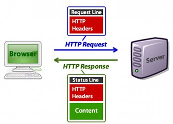 Communication Protocols | Harry's ICT blog